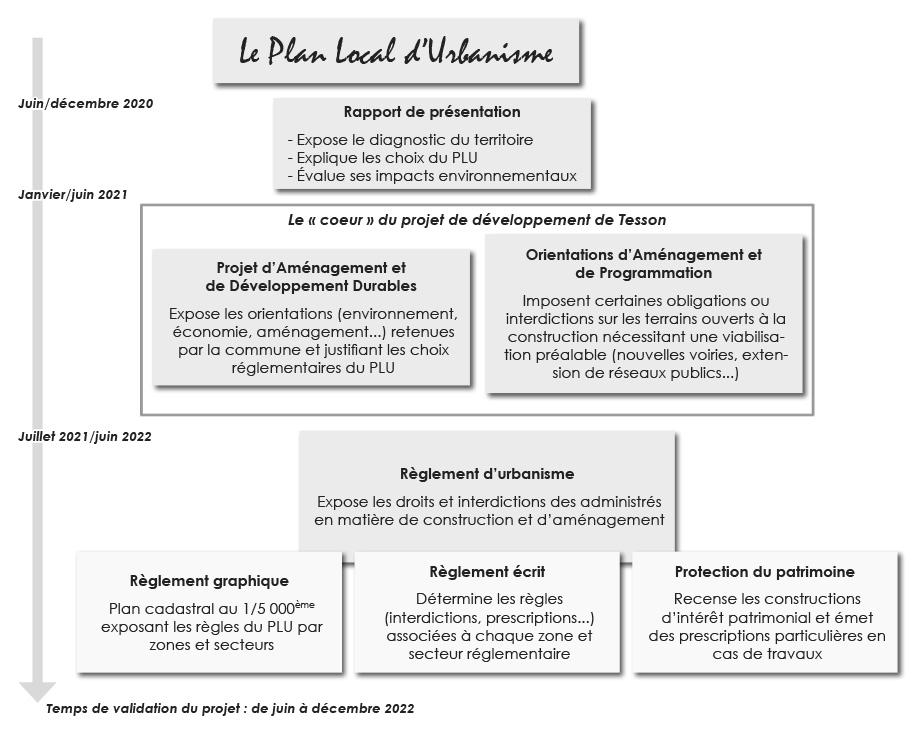Tesson - Schéma révision du PLU
